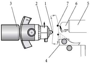 Principle scheme of the AFM tomography setup: 1—sample; 2—sample holder; 3—movable ultramicrotome arm; 4—ultramicrotome knife; 5—AFM scanner; 6—probe holder; 7—AFM probe