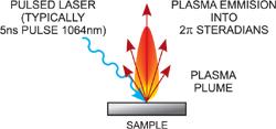 LIBS Plasma plume