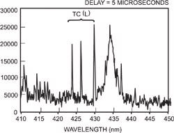 At 5µs atomic emission lines start to become visible through the broadened ionic lines