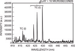 At 10µs the atomic spectral lines dominate and clear identification of the atomic species is possible