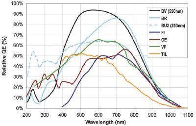 QE curves relevant to Astronomy