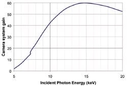 Overall gain of a typical phosphor coated fibre optic camera
