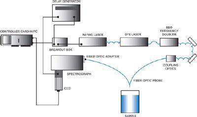 Fiber optic UVRRS configuration