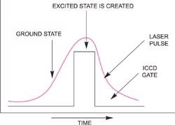 Schematic of basic pulsed excited state Raman