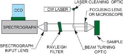 Typical Continuous Wave (CW) Raman layout