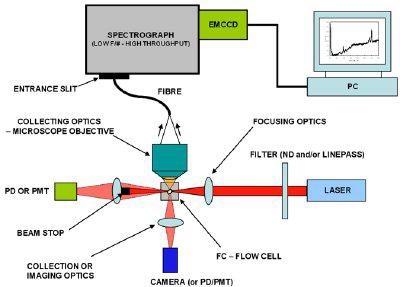 Schematic of Spectral Flow Cytometer