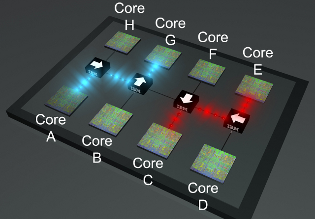 A multicore chip with silicon photonic components directing data traffic between the cores.