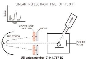 Schematics of TOF mass spectrometry and SEM/FIB analysis techniques