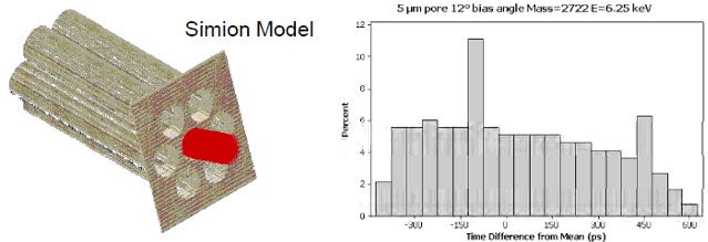 Model of ion motion in the MCP, with the time delay given as a function of mass.