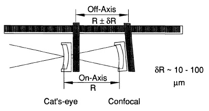 Abbé errors are caused by measuring along an axis displaced from the axis of motion.