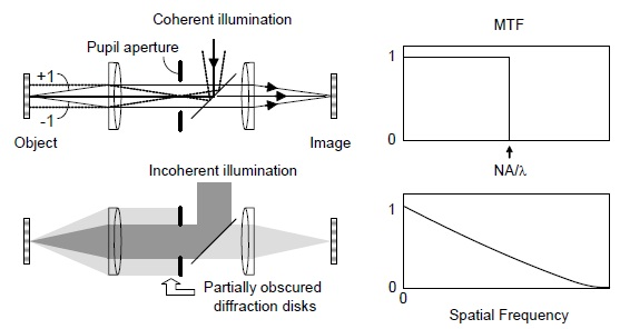 Illustration of incoherent and coherent light imaging systems (left) and the corresponding MTF curves (right).