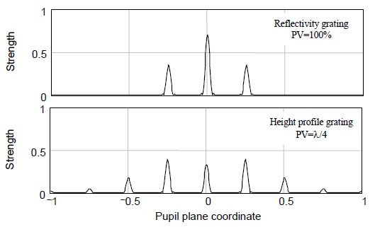 Comparison of the diffracted beams from amplitude (upper) and phase (lower) gratings illustrates the complex diffraction behavior of height objects, leading to nonlinear response when profiling surface heights.