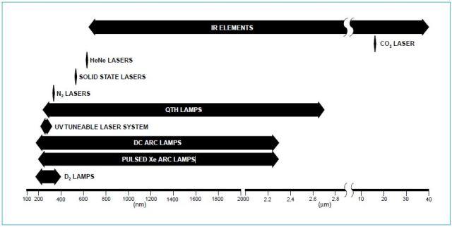 Spectral ranges of Oriel Light Sources.