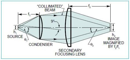 Imperfect collimation for sources of finite size