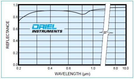 Reflectance of an AIMgF2 coated Front Surface Reflector.
