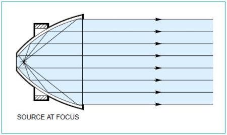 paraboloidal reflector reflects light from the focus into a collimated beam, or refocuses a collimated beam at the focus.