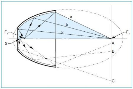 Elipsoidal reflectors reflect light from one focus to a second focus, usually external.shown in the top half of the ellipse, are all from F1 and pass through F2, the second focus of the ellipse. Rays A, B and C, in the bottom half of the ellipse are exact ray traces for rays from a point close to F1. They strike the ellipse at equivalent points to a, b and c, but do not pass through F2. For a small spot (image) at F2 you need a very small source.
