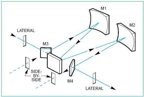 The optics of the 77200 1/4 m Monochromator.