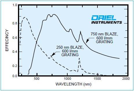 Efficiency of two 600 l/mm gratings.