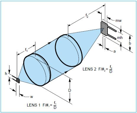 A condenser and secondary focusing lens system.