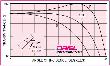 How the transmittance of the main beam, for s, p and unpolarized light incident on a fused silica beam splitter varies with angle of incidence