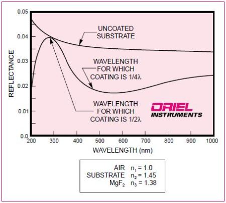 1/4 wave thick AR coating of magnesium fluoride on a fused silica substrate reduces the reflection from 4% to < 2.0% at the design wavelength