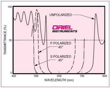 Typical transmittance of a multi-layer dielectric reflector coating at 0 and 45° incidence.