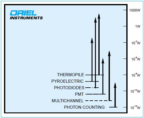 Signal levels that you may need to measure span many orders of magnitude