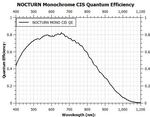 QE curve of Nocturn