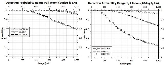 Detection probability in varied lighting conditions