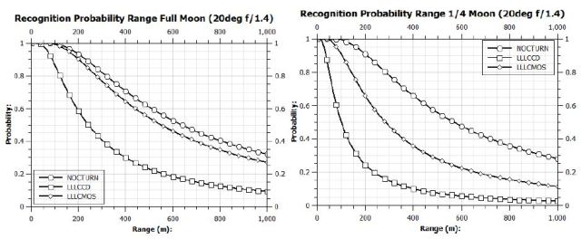 Recognition probability in varied lighting conditions