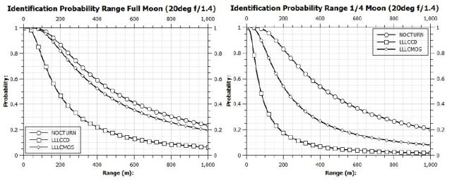 Identification probability in varied lighting conditions