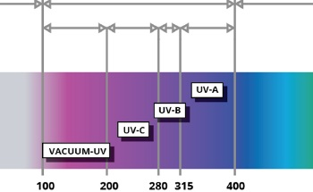 Applications of Ultra-Violet LEDs and Safety Considerations
