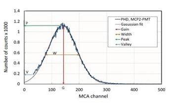 High Quantum Efficiency Photocathodes