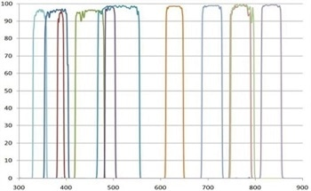 Advanced Plasma Deposited Hard Coated Optical Bandpass and Dichroic Filters