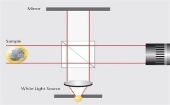 The Basics of White Light Interferometry