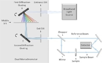 Measurement of High-Performance Thin-Film Optical Filters