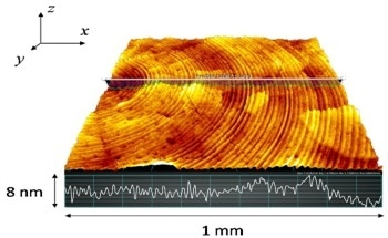 Optical Surface Topography: The Measure and Meaning of Vertical Resolution