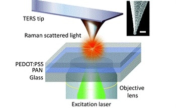 What is Tip-Enhanced Raman Spectroscopy (TERS)?