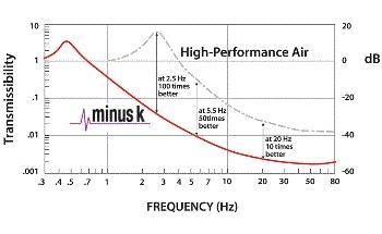 Negative-Stiffness Vibration Isolation Transmissibility Curves