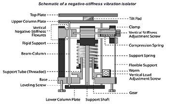 An Introduction to Negative Stiffness Vibration Isolators