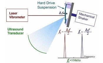 Using Ultrasound Radiation Force for Noncontact Modal Testing of Hard-Drive Suspensions