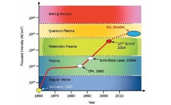 Part 1: Aspheric Lenses and Mirrors for Nuclear Research