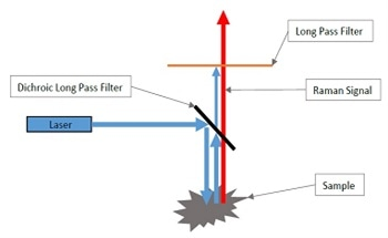 The Role of Edge Pass Filters in Raman Spectroscopy