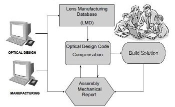 Production and Engineering Optical Design Compensation
