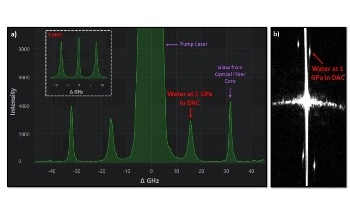 Diamond Anvil Cell Brillouin Spectroscopy