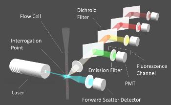 Alluxa Flow Cytometry Filters