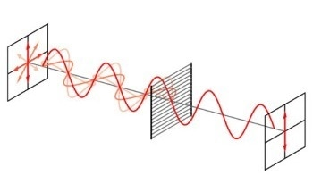 Polarizer - Basic Definition and Types of Polarizers