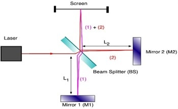 What is a Beamsplitter?