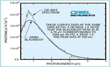 Introduction to Optical Radiation Terminology and Units